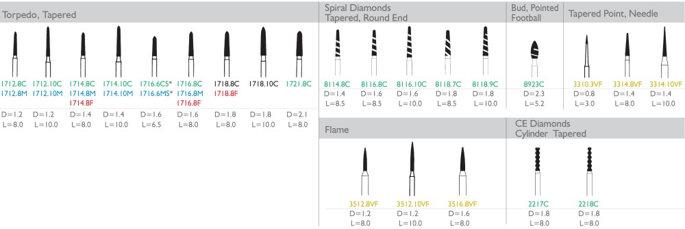 Dental Lab Sterile Diamonds